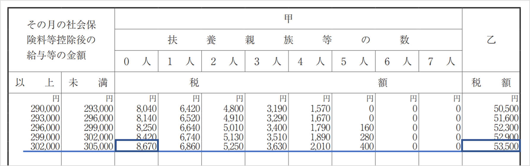 源泉 所得税 額 表